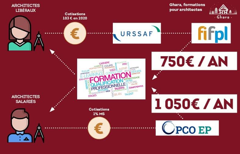 Schéma expliquant le financement du système de formation professionnelle.