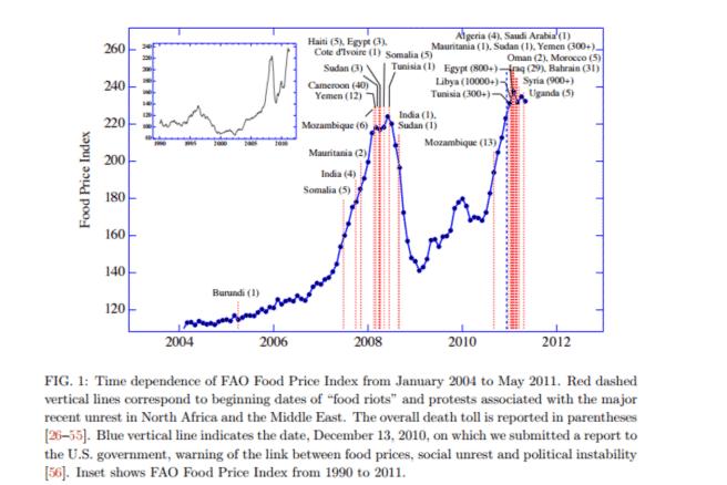 Graphique corrélation entre les soulèvements et le prix de la nourriture